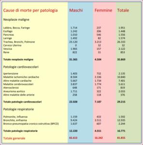 Cause di morte al 5 gennaio 2018 dalla Direzione Generale della Prevenzione Sanitaria del Ministero della salute