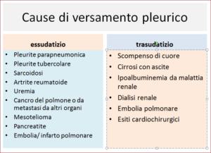 Le cause di versamento pleurico